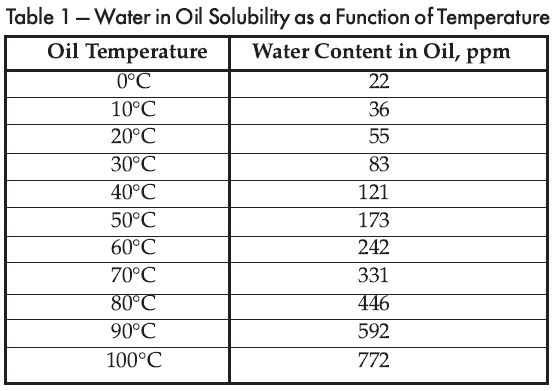 Transformer Oil Water Solubility
